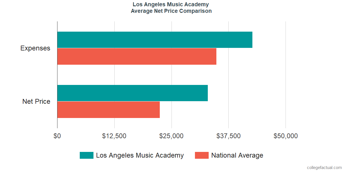 Net Price Comparisons at Los Angeles College of Music