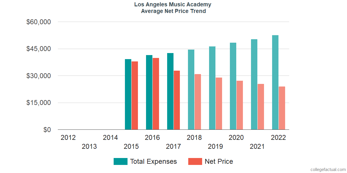 Average Net Price at Los Angeles Music Academy