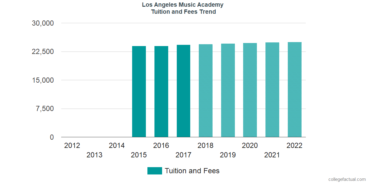 Tuition and Fees Trends at Los Angeles College of Music