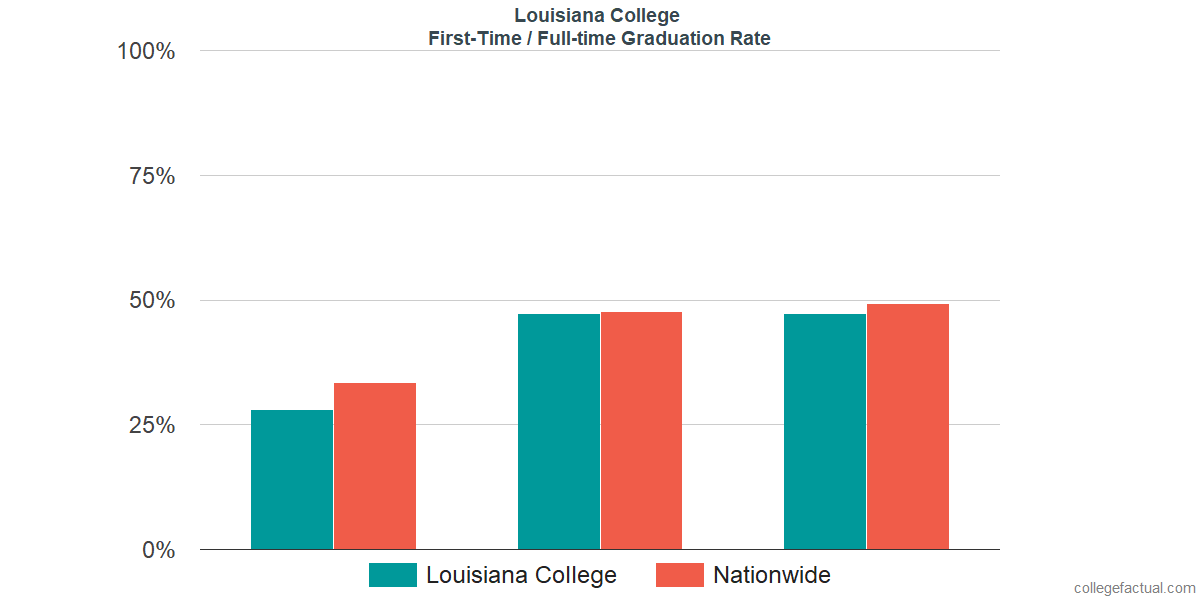 Graduation rates for first-time / full-time students at Louisiana College