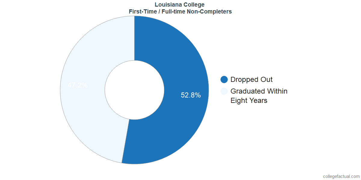 Non-completion rates for first-time / full-time students at Louisiana College
