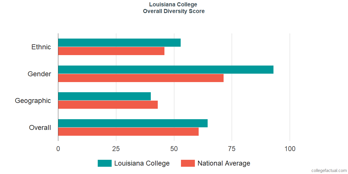 Overall Diversity at Louisiana College
