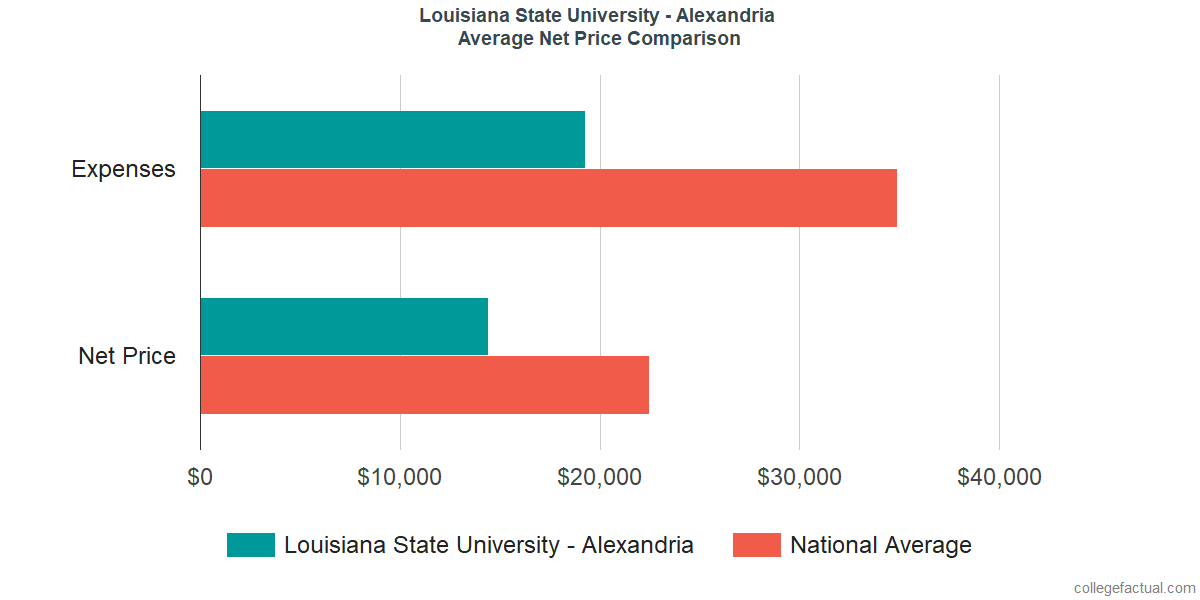 Net Price Comparisons at Louisiana State University - Alexandria