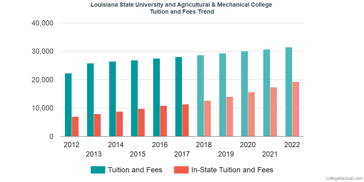 Tuition and Fees Trends at Louisiana State University and Agricultural & Mechanical College