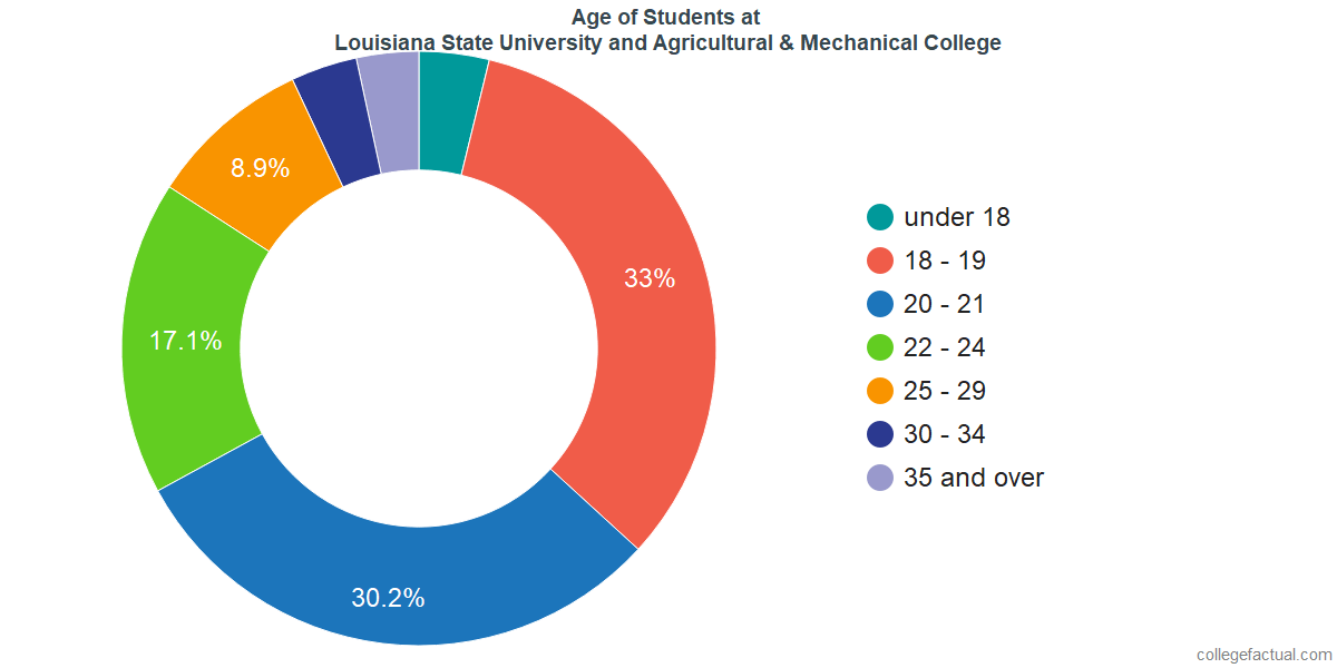 Age of Undergraduates at Louisiana State University and Agricultural & Mechanical College
