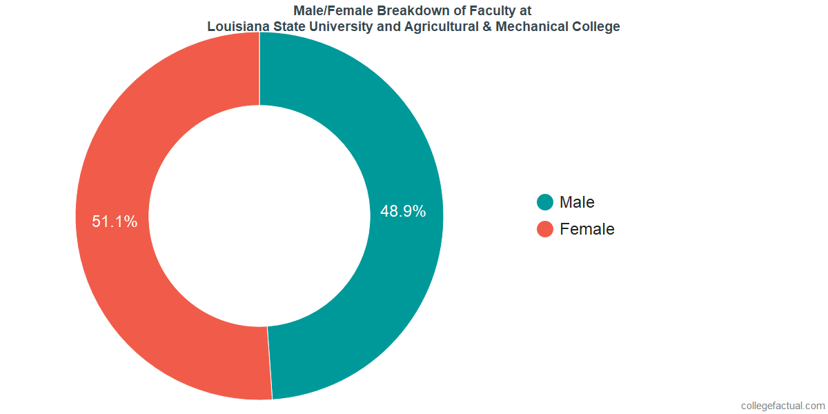 Male/Female Diversity of Faculty at Louisiana State University and Agricultural & Mechanical College