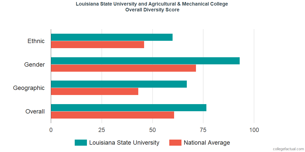 Overall Diversity at Louisiana State University and Agricultural & Mechanical College