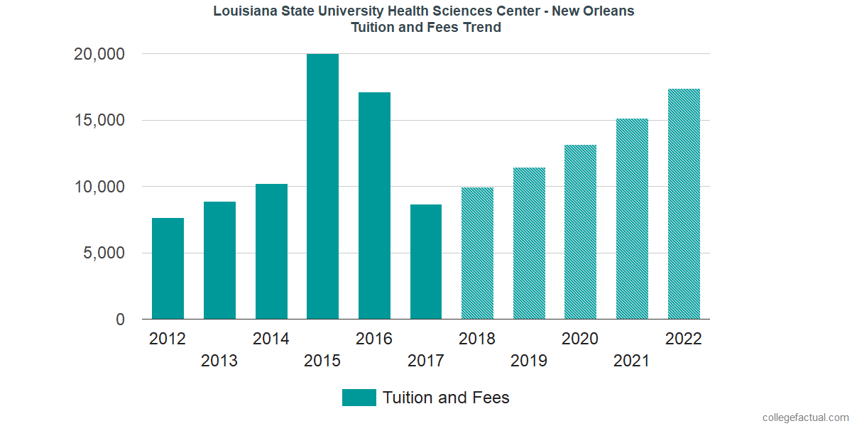 Tuition and Fees Trends at Louisiana State University Health Sciences Center - New Orleans