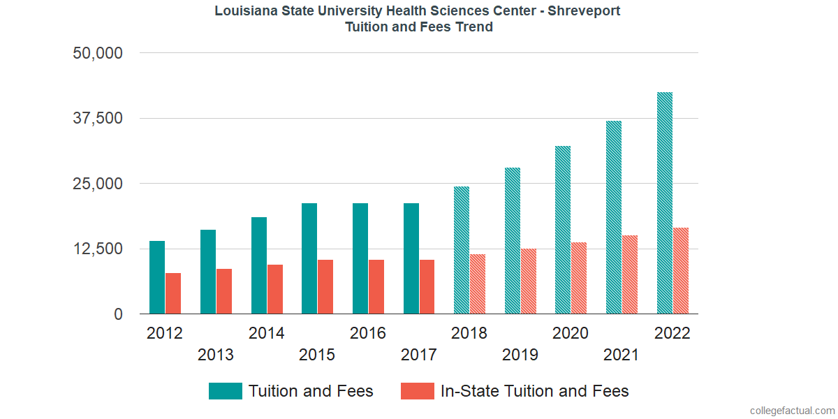 Tuition and Fees Trends at Louisiana State University Health Sciences Center - Shreveport