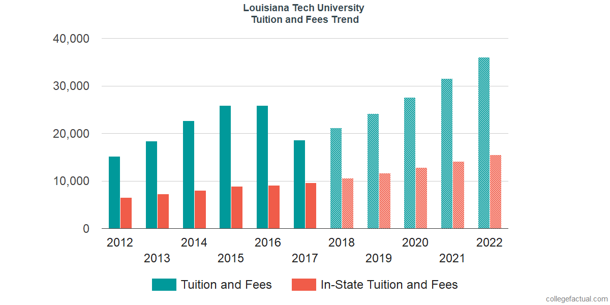 Tuition and Fees Trends at Louisiana Tech University