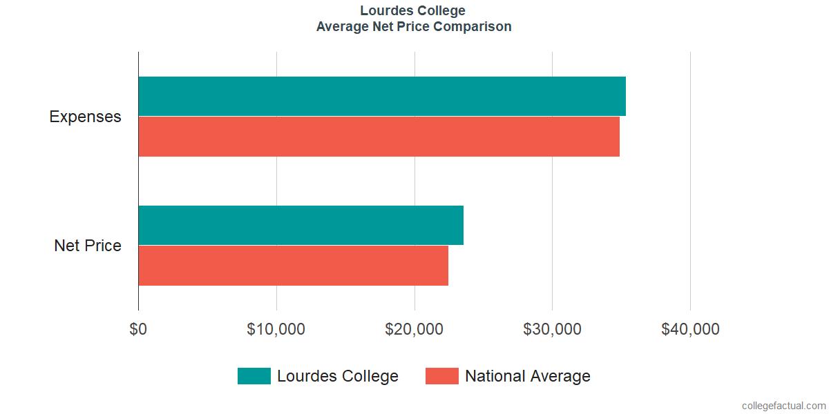 Net Price Comparisons at Lourdes University