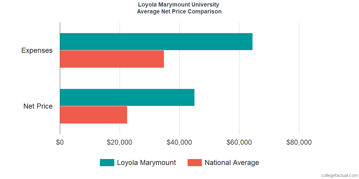 Net Price Comparisons at Loyola Marymount University