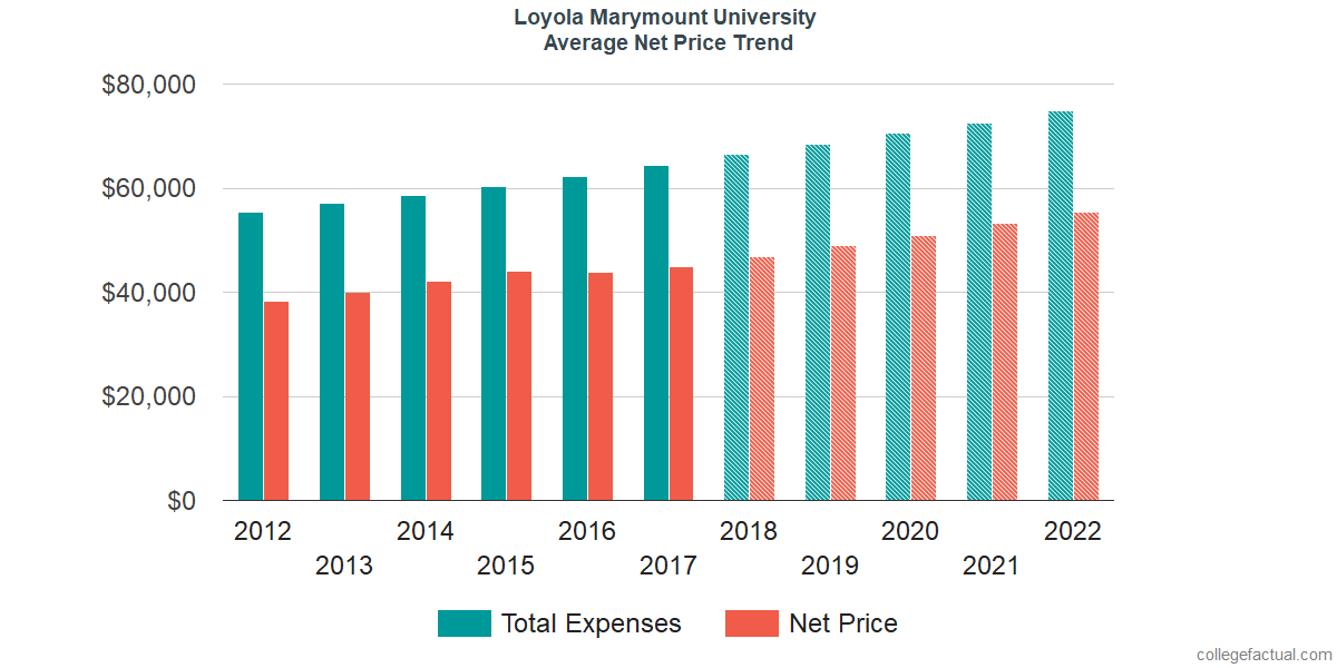 Net Price Trends at Loyola Marymount University