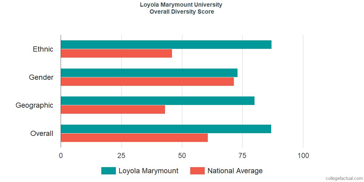Overall Diversity at Loyola Marymount University