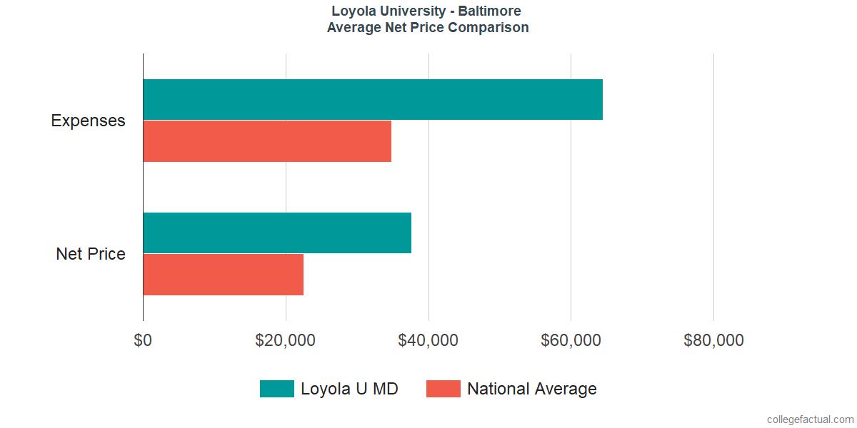 Net Price Comparisons at Loyola University Maryland