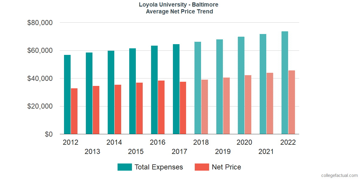 Net Price Trends at Loyola University Maryland