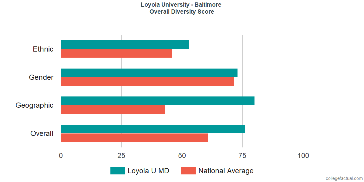 Overall Diversity at Loyola University Maryland