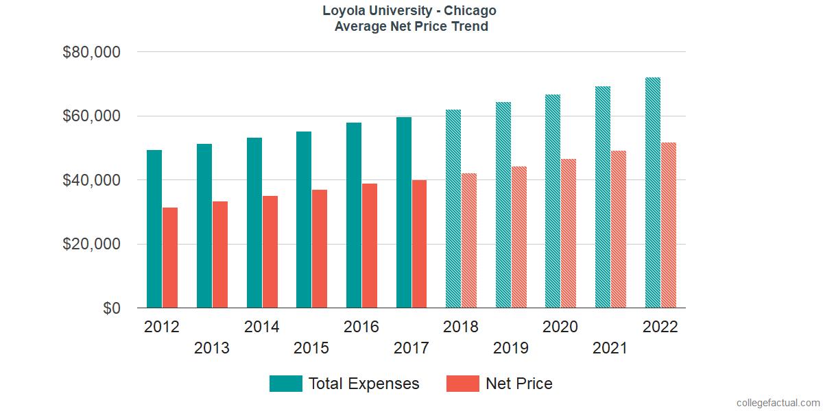Net Price Trends at Loyola University Chicago