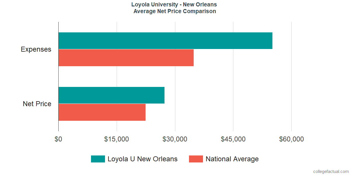 Net Price Comparisons at Loyola University New Orleans
