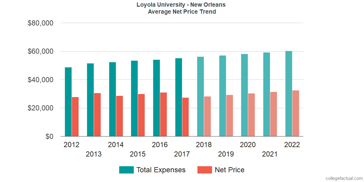 Net Price Trends at Loyola University New Orleans