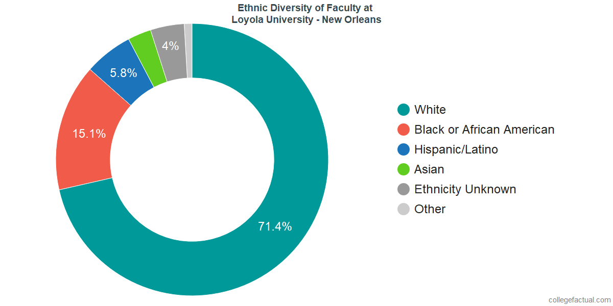Ethnic Diversity of Faculty at Loyola University New Orleans