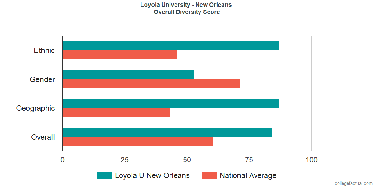 Overall Diversity at Loyola University New Orleans