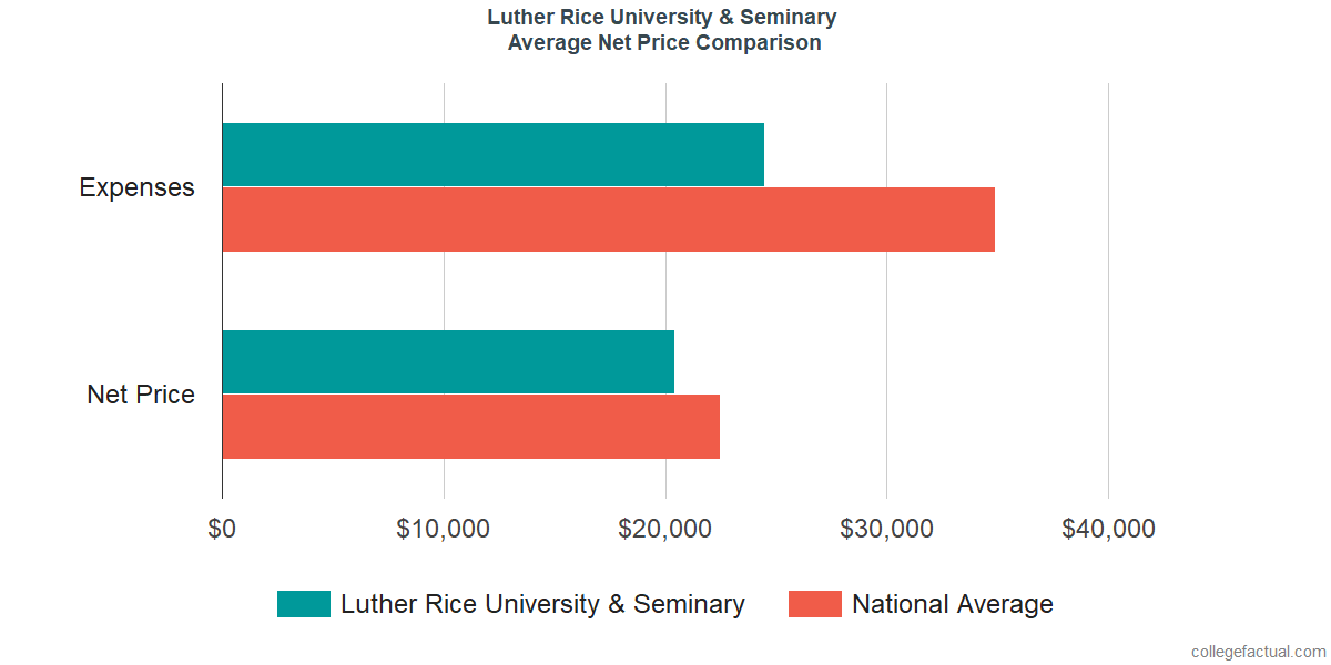Net Price Comparisons at Luther Rice College & Seminary
