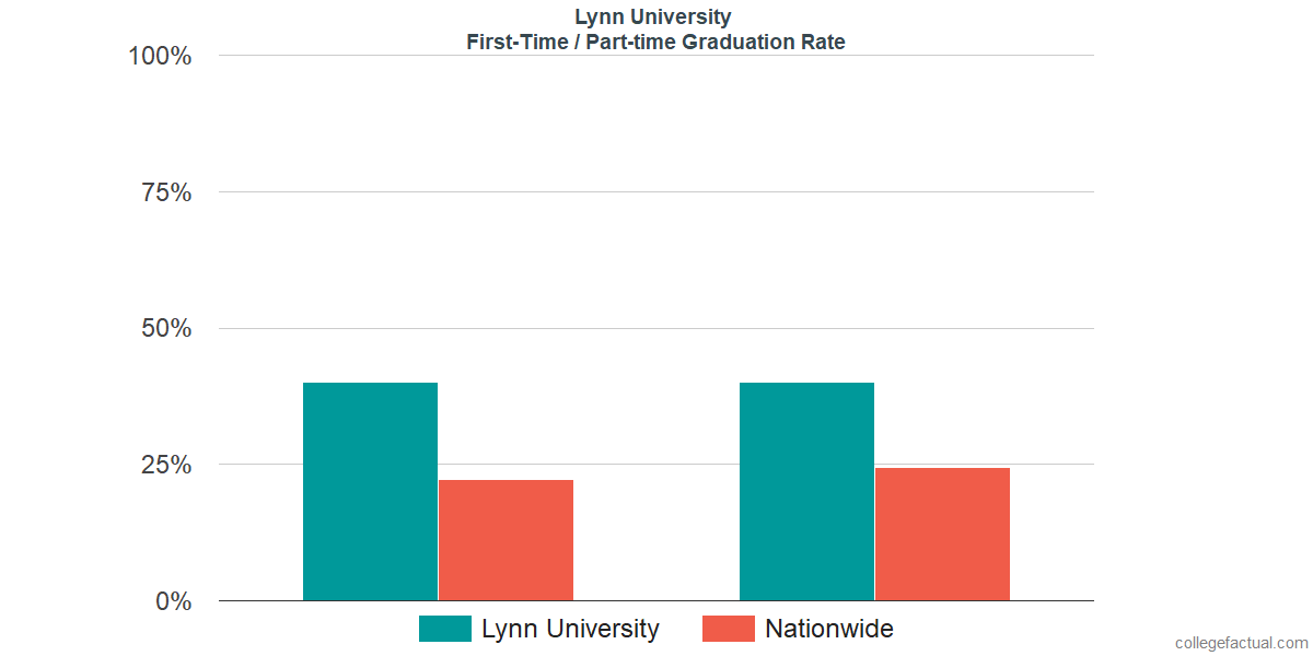 Graduation rates for first-time / part-time students at Lynn University