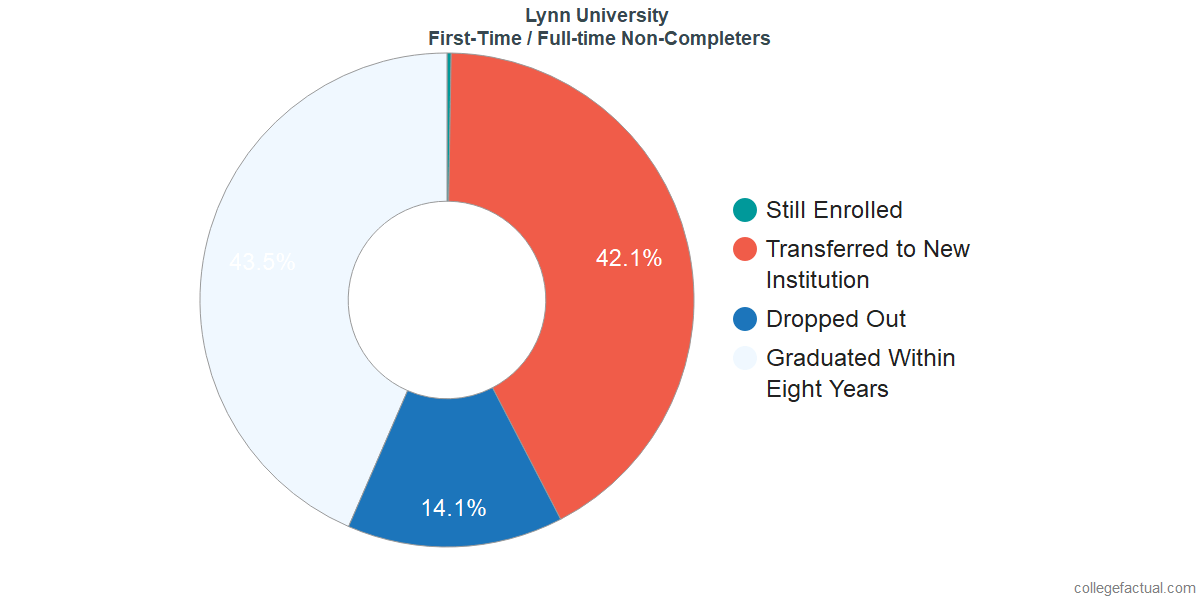 Non-completion rates for first-time / full-time students at Lynn University