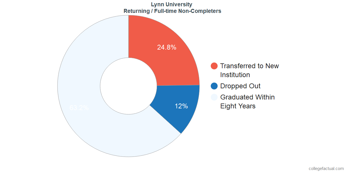 Non-completion rates for returning / full-time students at Lynn University