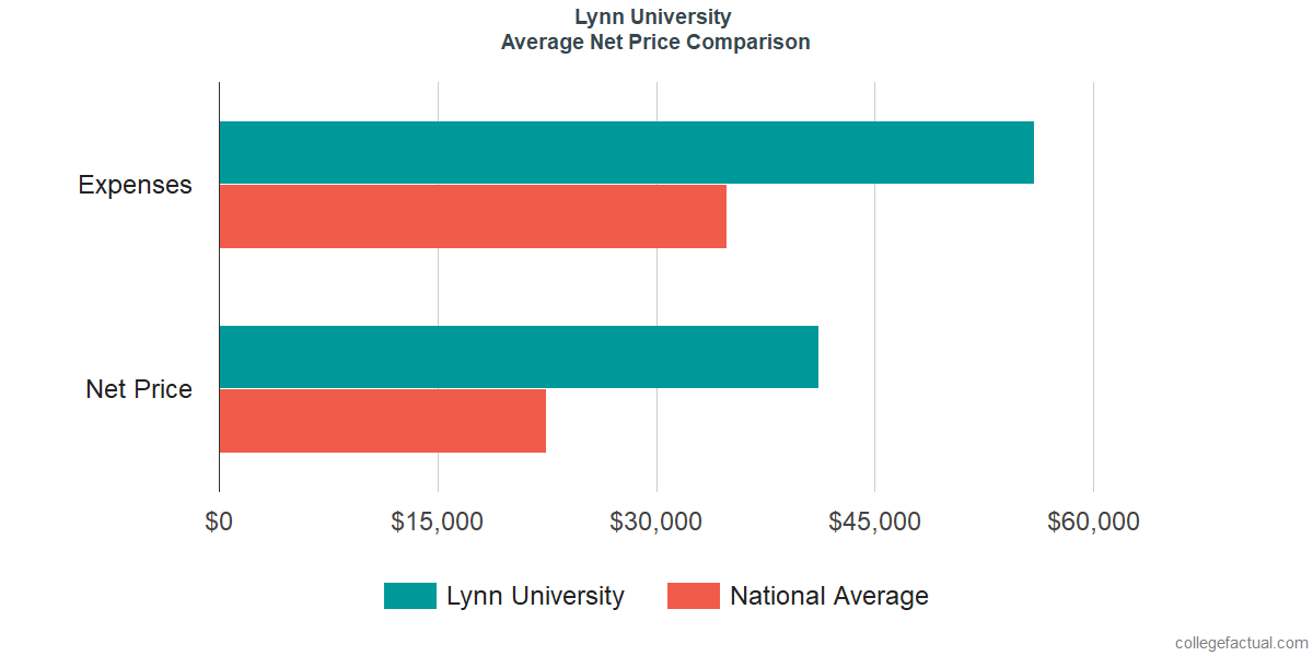 Net Price Comparisons at Lynn University