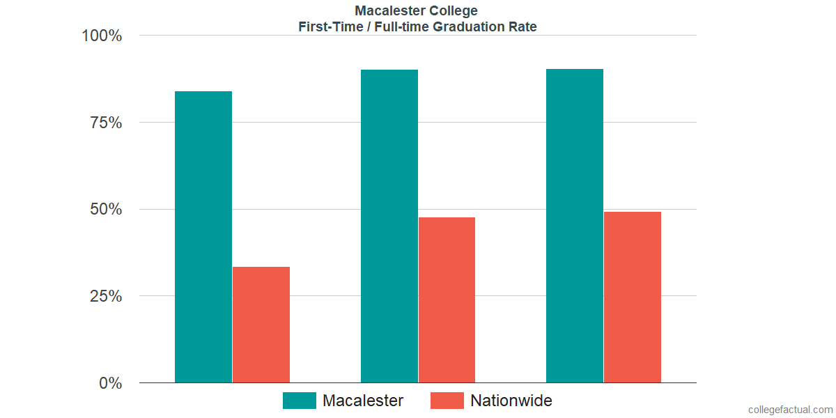 Graduation rates for first-time / full-time students at Macalester College