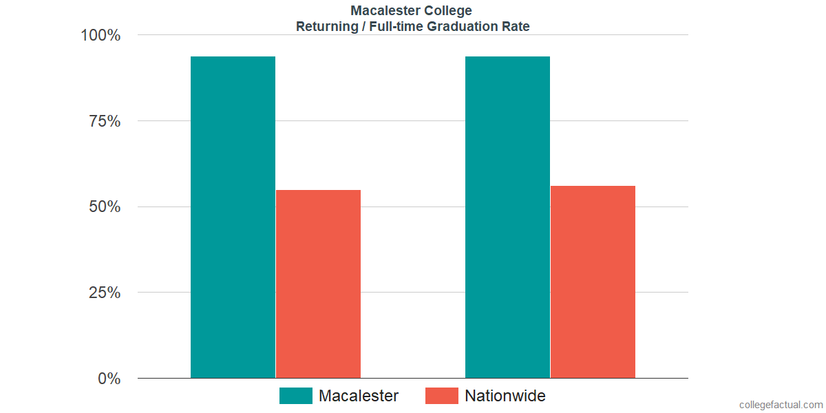 Graduation rates for returning / full-time students at Macalester College