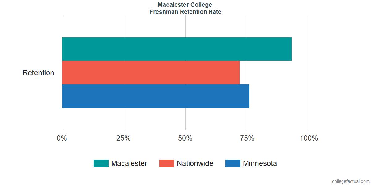 MacalesterFreshman Retention Rate