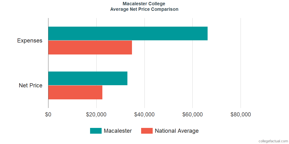 Net Price Comparisons at Macalester College