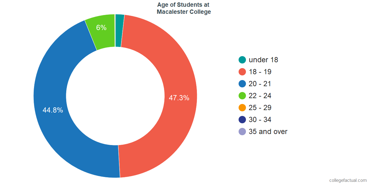 Age of Undergraduates at Macalester College