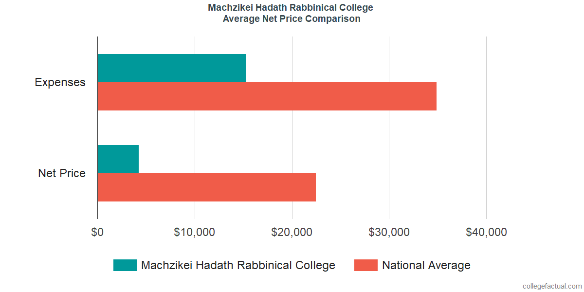 Net Price Comparisons at Machzikei Hadath Rabbinical College
