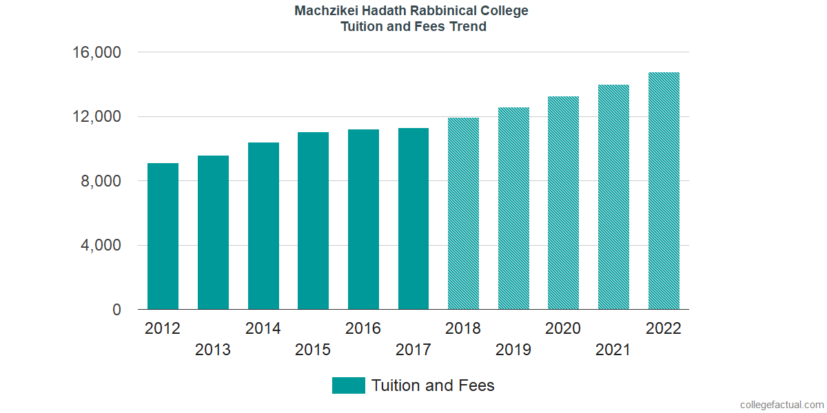 Tuition and Fees Trends at Machzikei Hadath Rabbinical College