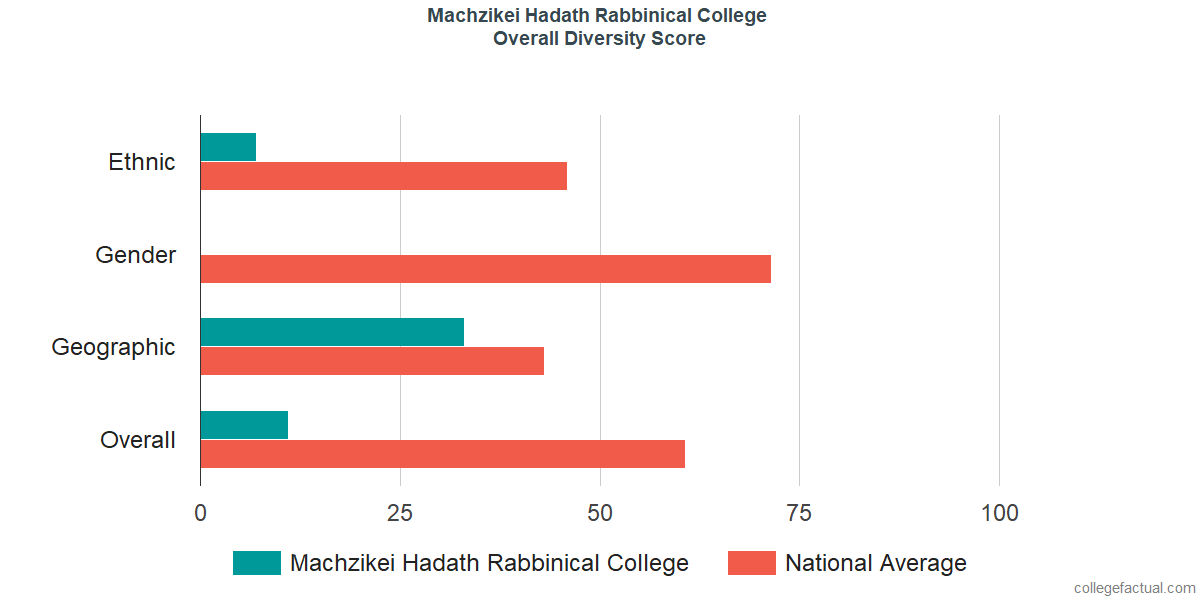 Overall Diversity at Machzikei Hadath Rabbinical College