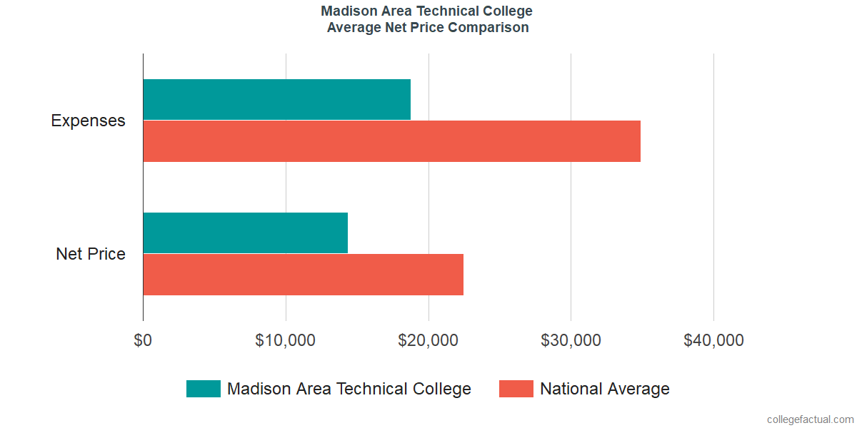 Net Price Comparisons at Madison Area Technical College