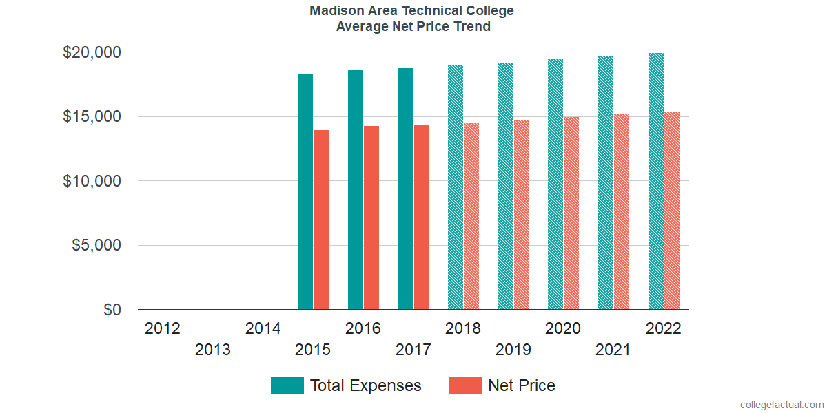 Average Net Price at Madison Area Technical College