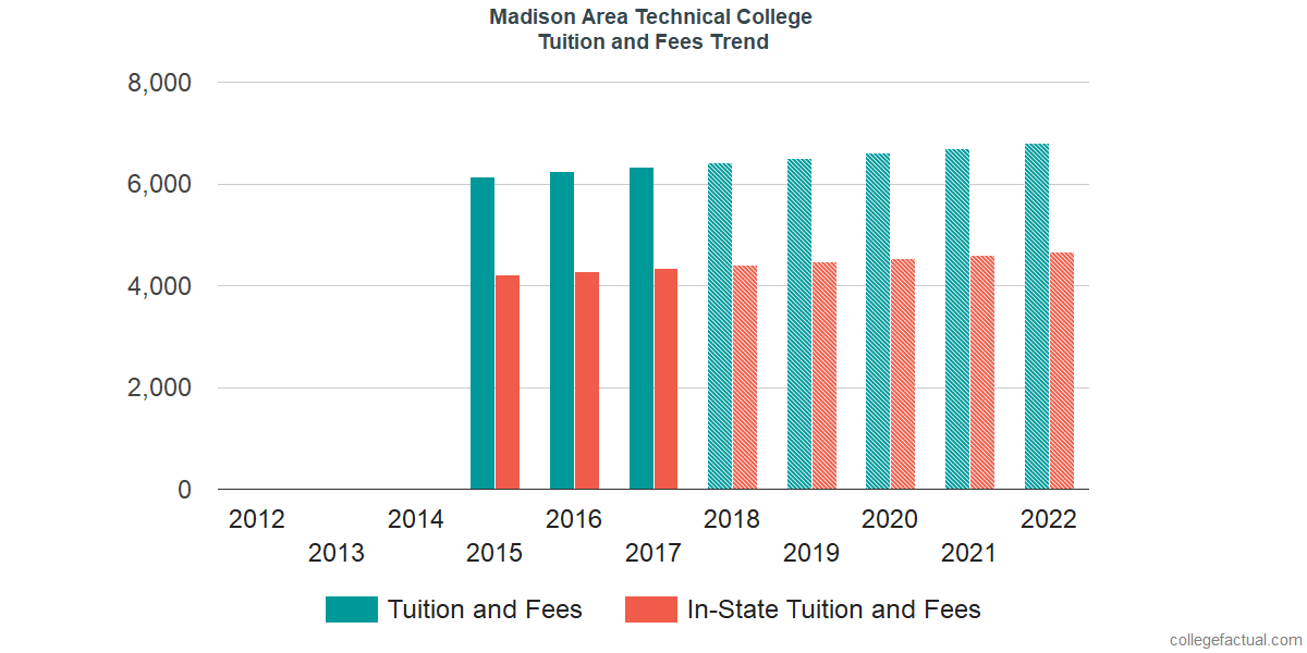 Tuition and Fees Trends at Madison Area Technical College