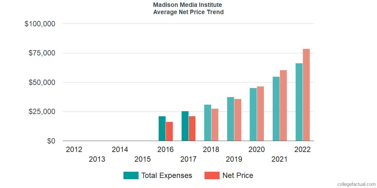 Average Net Price at Madison Media Institute