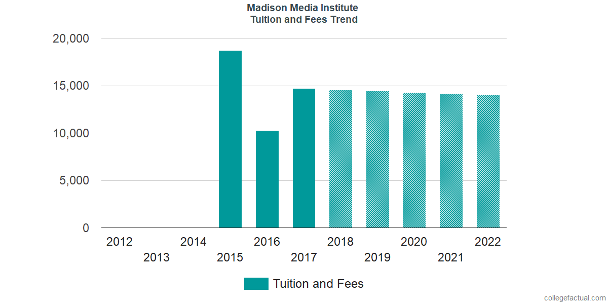 Tuition and Fees Trends at Madison Media Institute