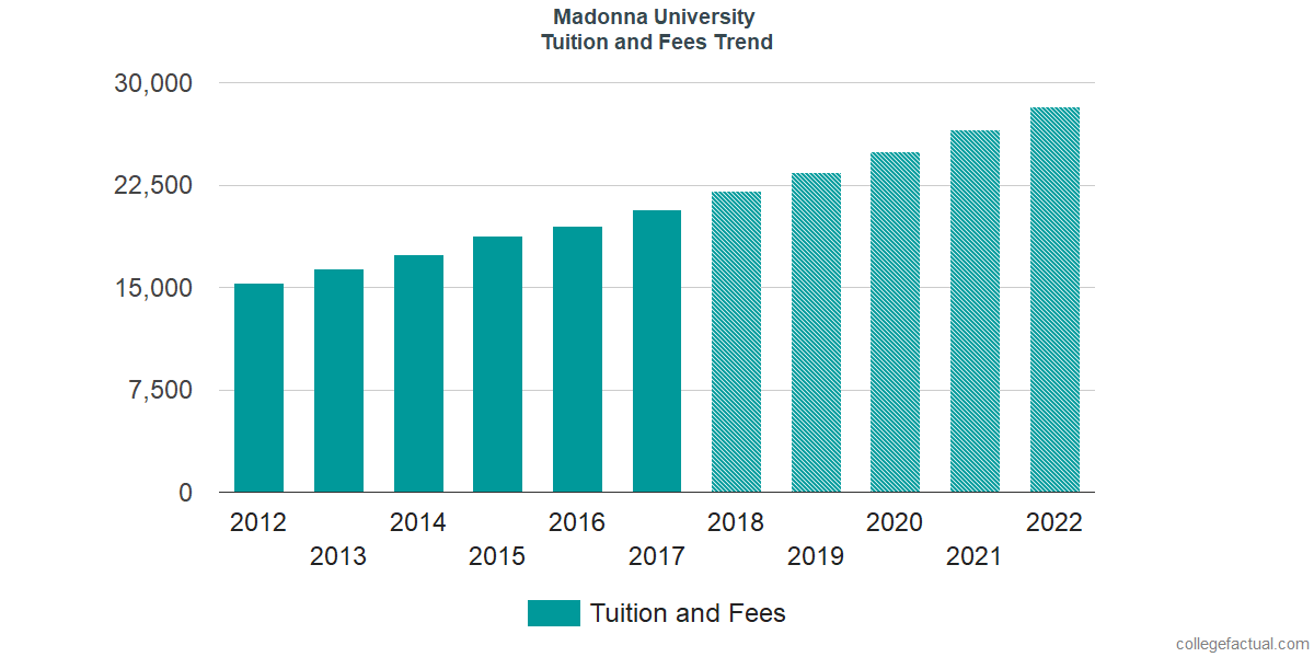 Tuition and Fees Trends at Madonna University