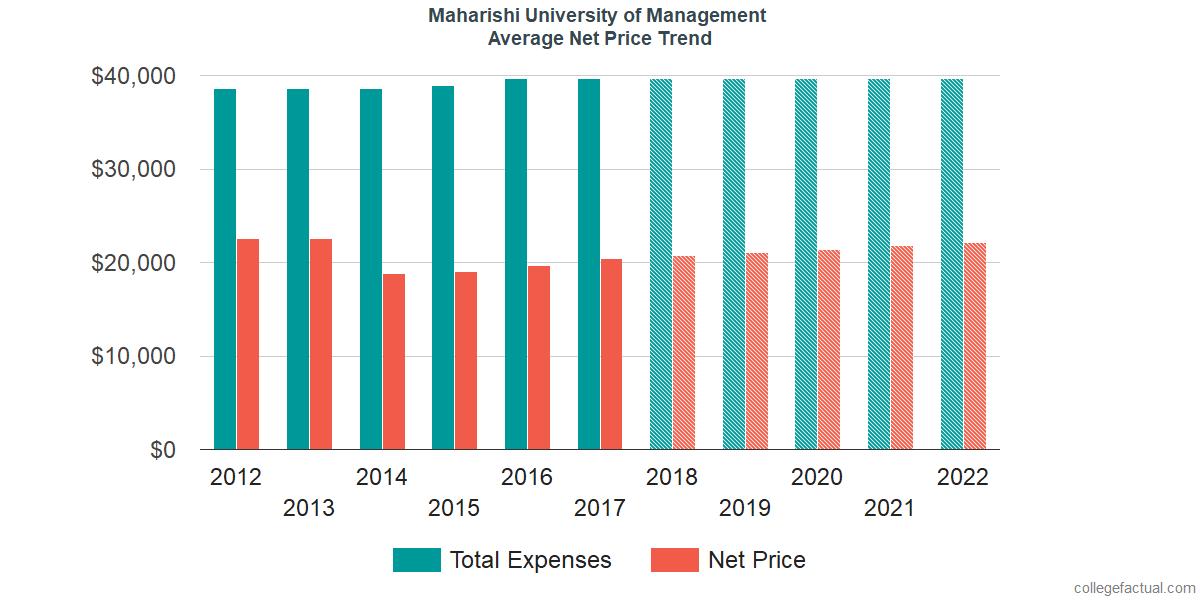 Average Net Price at Maharishi University of Management