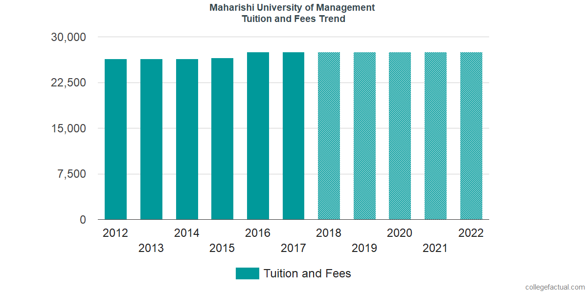 Tuition and Fees Trends at Maharishi University of Management