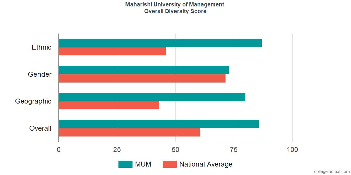 Overall Diversity at Maharishi University of Management