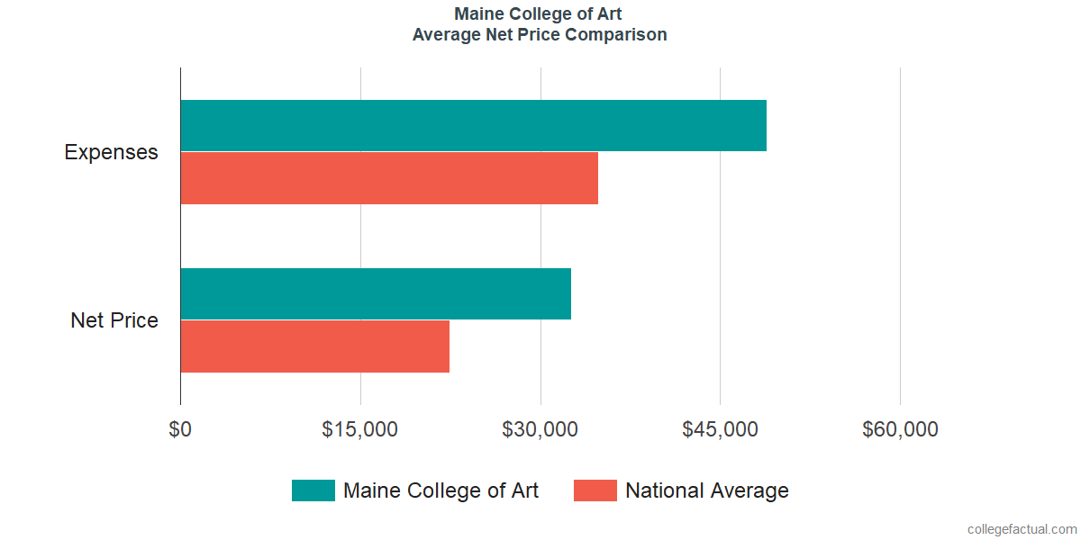 Net Price Comparisons at Maine College of Art