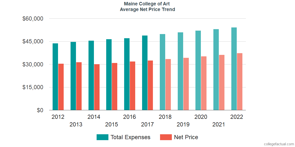 Net Price Trends at Maine College of Art